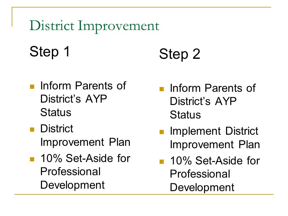 District Improvement Step 1 Inform Parents of Districts AYP Status District Improvement Plan 10% Set-Aside for Professional Development Step 2 Inform Parents of Districts AYP Status Implement District Improvement Plan 10% Set-Aside for Professional Development
