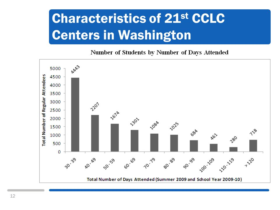 12 Characteristics of 21 st CCLC Centers in Washington