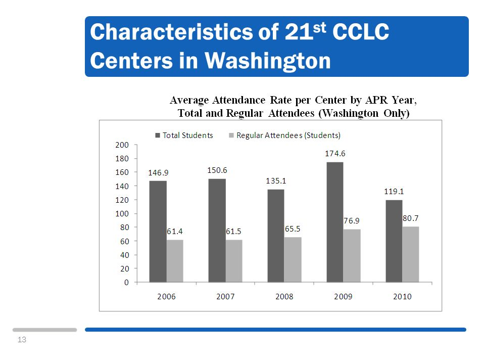 13 Characteristics of 21 st CCLC Centers in Washington