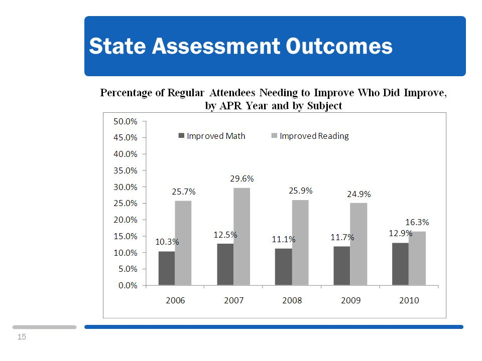 15 State Assessment Outcomes