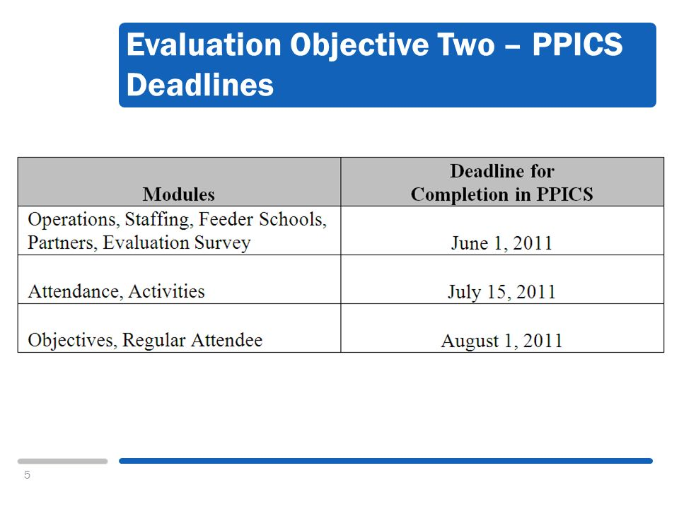 5 Evaluation Objective Two – PPICS Deadlines