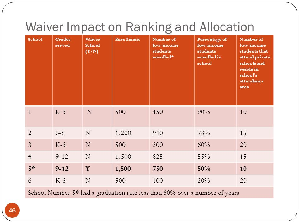 Waiver Impact on Ranking and Allocation SchoolGrades served Waiver School (Y/N) EnrollmentNumber of low-income students enrolled* Percentage of low-income students enrolled in school Number of low-income students that attend private schools and reside in school s attendance area 1 K 5 N50045090%10 26-8N1,20094078%15 3K-5N50030060%20 49-12N1,50082555%15 5*9-12Y1,50075050%10 6K-5N50010020%20 School Number 5* had a graduation rate less than 60% over a number of years 46