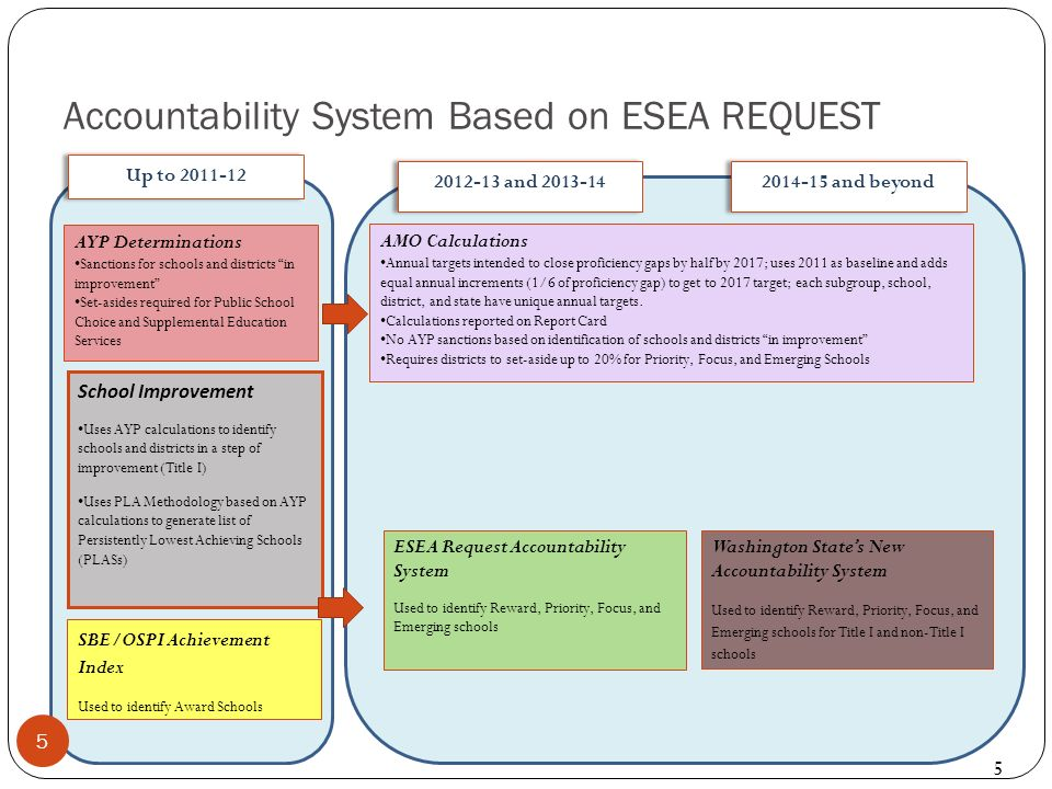 Accountability System Based on ESEA REQUEST ESEA Request Accountability System Used to identify Reward, Priority, Focus, and Emerging schools Washington States New Accountability System Used to identify Reward, Priority, Focus, and Emerging schools for Title I and non-Title I schools School Improvement Uses AYP calculations to identify schools and districts in a step of improvement (Title I) Uses PLA Methodology based on AYP calculations to generate list of Persistently Lowest Achieving Schools (PLASs) SBE/OSPI Achievement Index Used to identify Award Schools AYP Determinations Sanctions for schools and districts in improvement Set-asides required for Public School Choice and Supplemental Education Services Up to 2011-12 2012-13 and 2013-14 2014-15 and beyond AMO Calculations Annual targets intended to close proficiency gaps by half by 2017; uses 2011 as baseline and adds equal annual increments (1/6 of proficiency gap) to get to 2017 target; each subgroup, school, district, and state have unique annual targets.