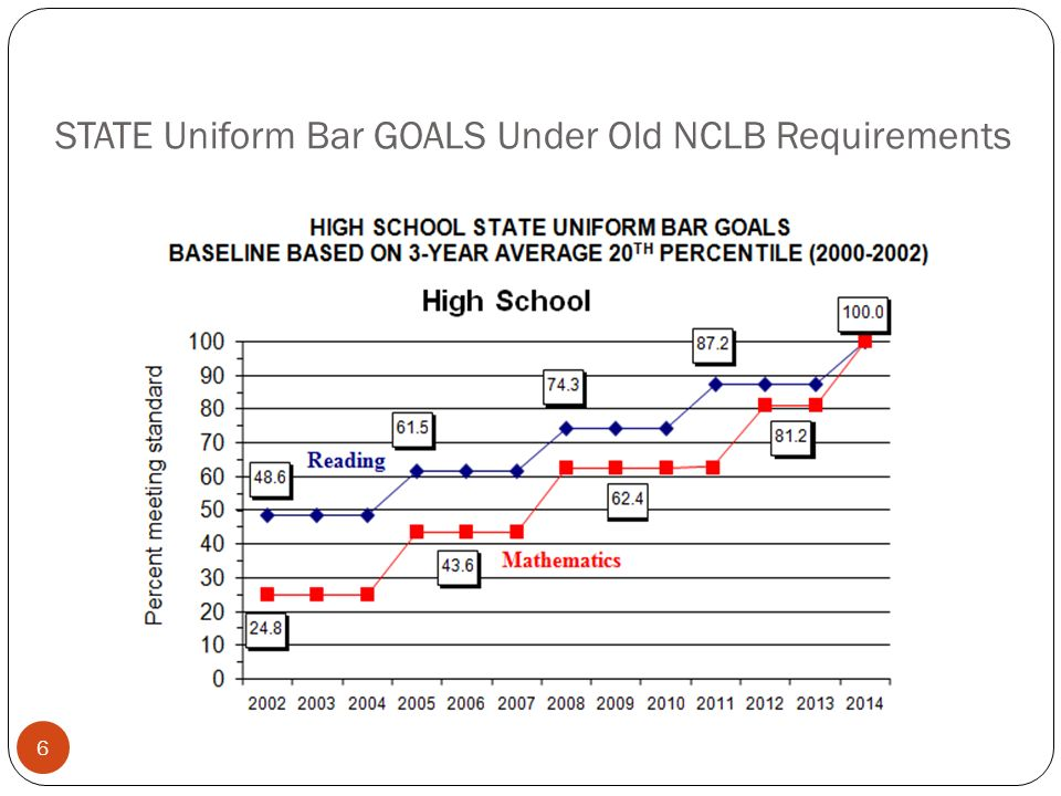 STATE Uniform Bar GOALS Under Old NCLB Requirements 6