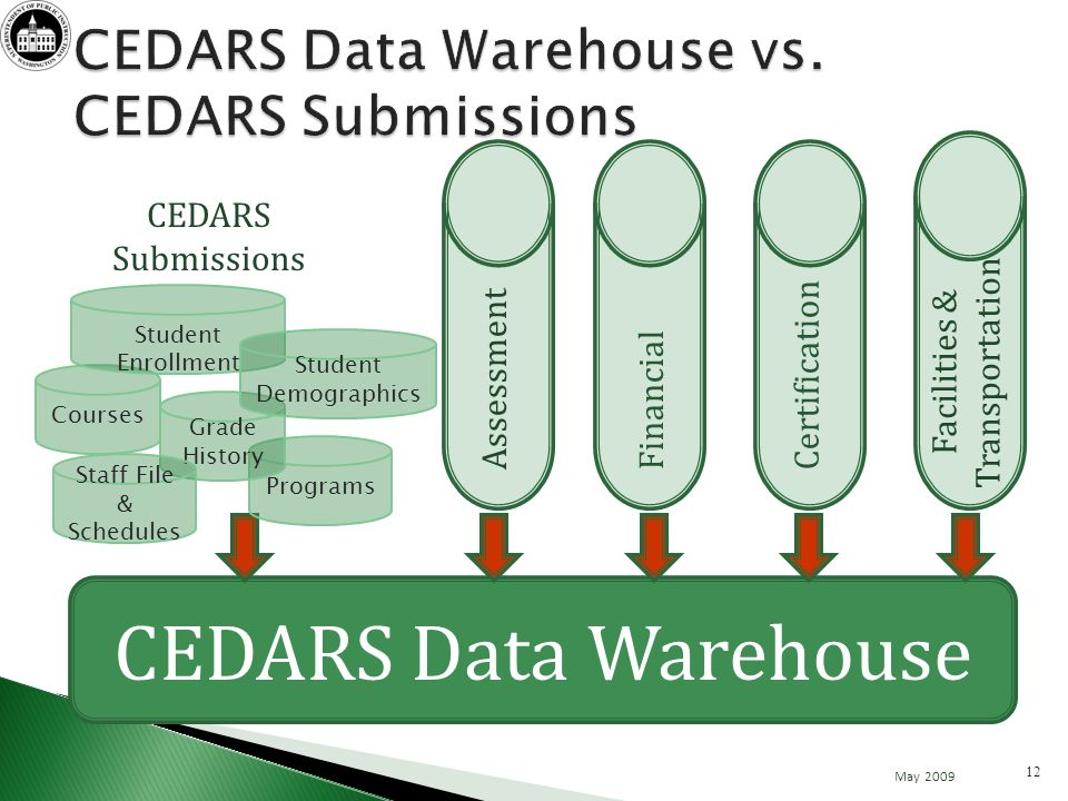 CEDARS Data Warehouse FinancialCertification Programs Courses Grade History Staff File & Schedules Student Enrollment Assessment Student Demographics CEDARS Submissions Facilities & Transportation May 2009 12