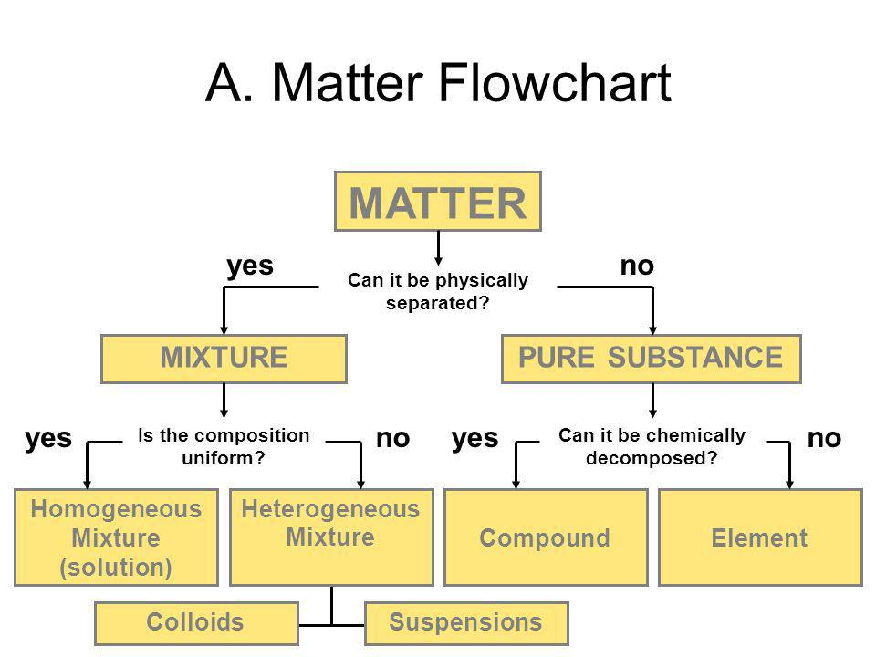 The Classification of Matter: Atoms, Elements, Molecules and ...