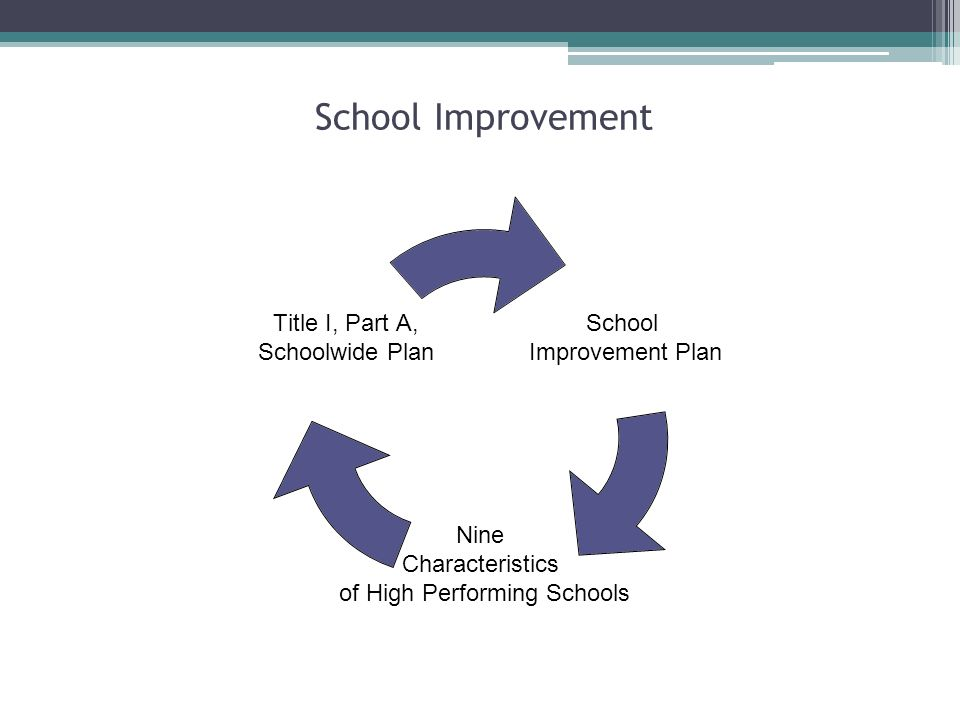 School Improvement School Improvement Plan Nine Characteristics of High Performing Schools Title I, Part A, Schoolwide Plan