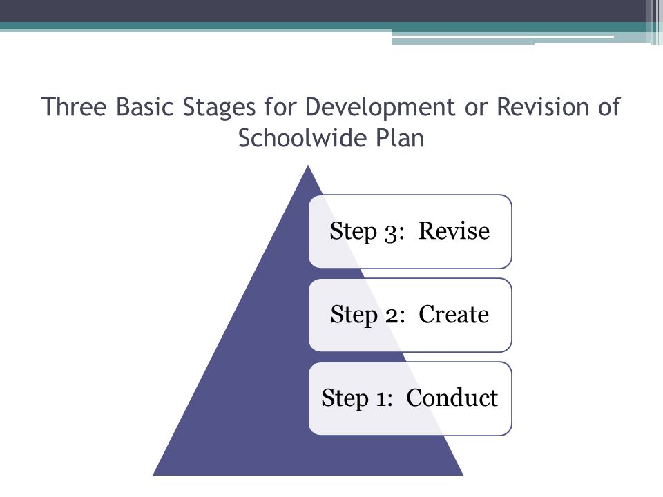 Three Basic Stages for Development or Revision of Schoolwide Plan Step 3: ReviseStep 2: CreateStep 1: Conduct
