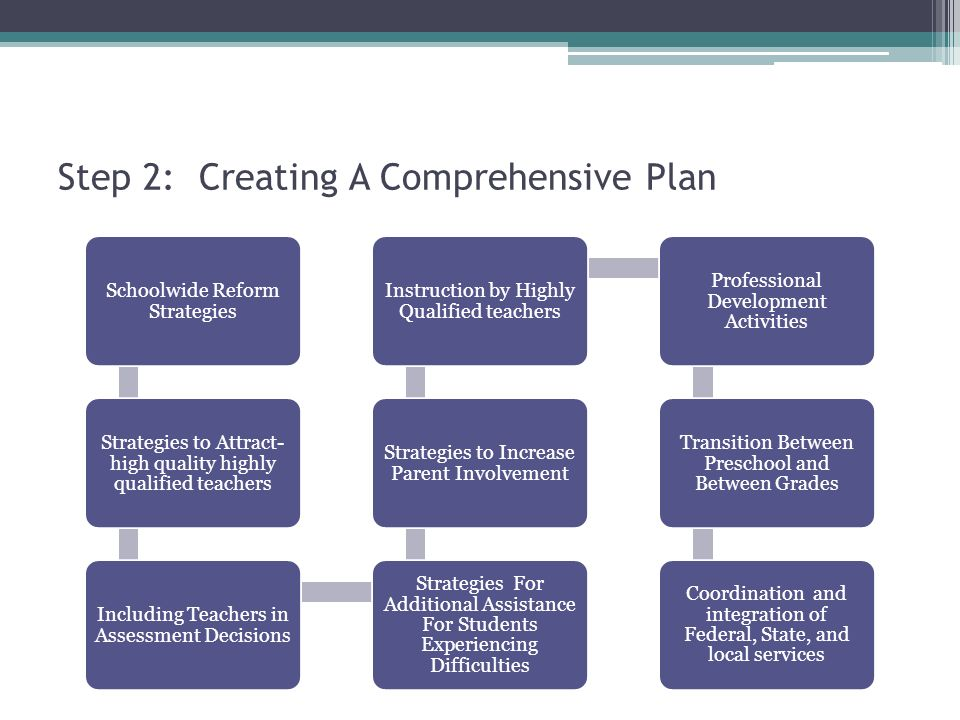 Step 2: Creating A Comprehensive Plan Schoolwide Reform Strategies Strategies to Attract- high quality highly qualified teachers Including Teachers in Assessment Decisions Strategies For Additional Assistance For Students Experiencing Difficulties Strategies to Increase Parent Involvement Instruction by Highly Qualified teachers Professional Development Activities Transition Between Preschool and Between Grades Coordination and integration of Federal, State, and local services