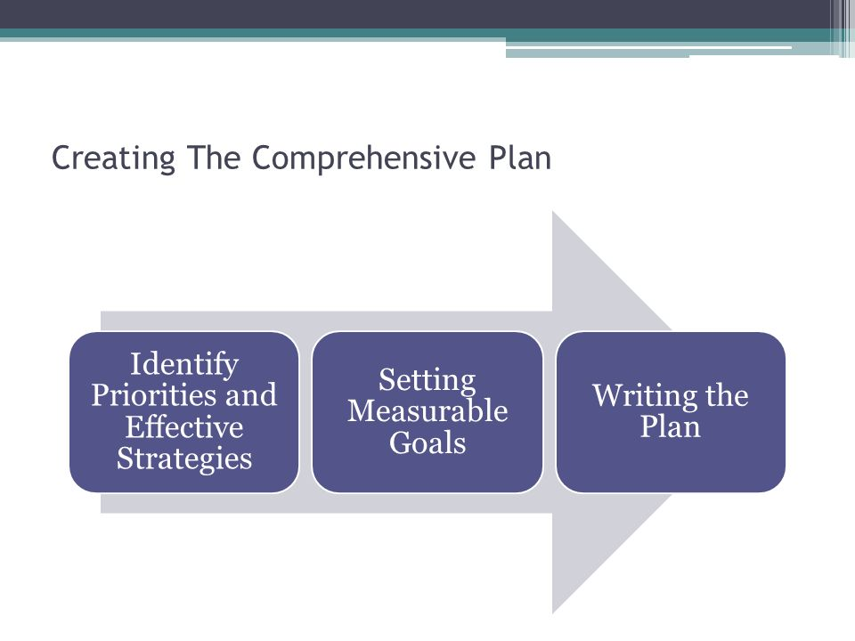 Creating The Comprehensive Plan Identify Priorities and Effective Strategies Setting Measurable Goals Writing the Plan