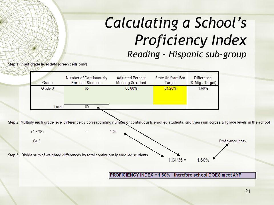 21 Calculating a Schools Proficiency Index Reading – Hispanic sub-group
