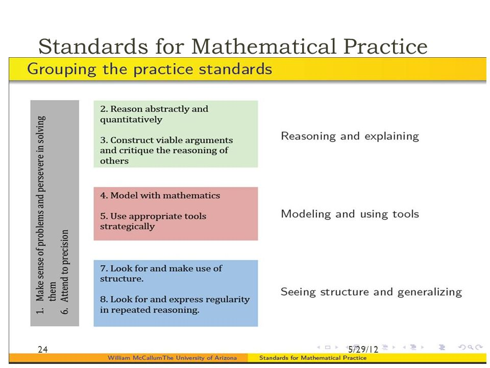 Standards for Mathematical Practice Graphic 5/29/1224