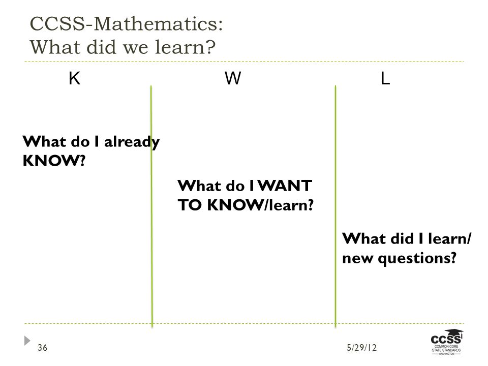 CCSS-Mathematics: What did we learn. KW L What do I already KNOW.