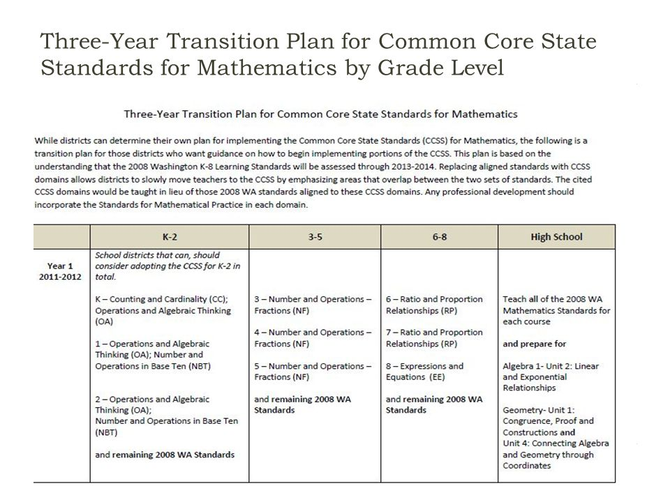Three-Year Transition Plan for Common Core State Standards for Mathematics by Grade Level OSPI CCSS Mathematics Webinar - Part 3March 20, 201218