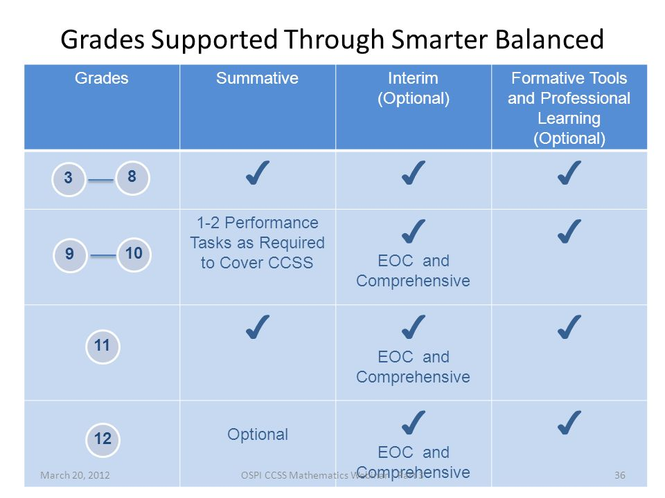 Grades Supported Through Smarter Balanced GradesSummativeInterim (Optional) Formative Tools and Professional Learning (Optional) 1-2 Performance Tasks as Required to Cover CCSS EOC and Comprehensive EOC and Comprehensive Optional EOC and Comprehensive 3 8 9 10 11 12 March 20, 2012OSPI CCSS Mathematics Webinar - Part 336