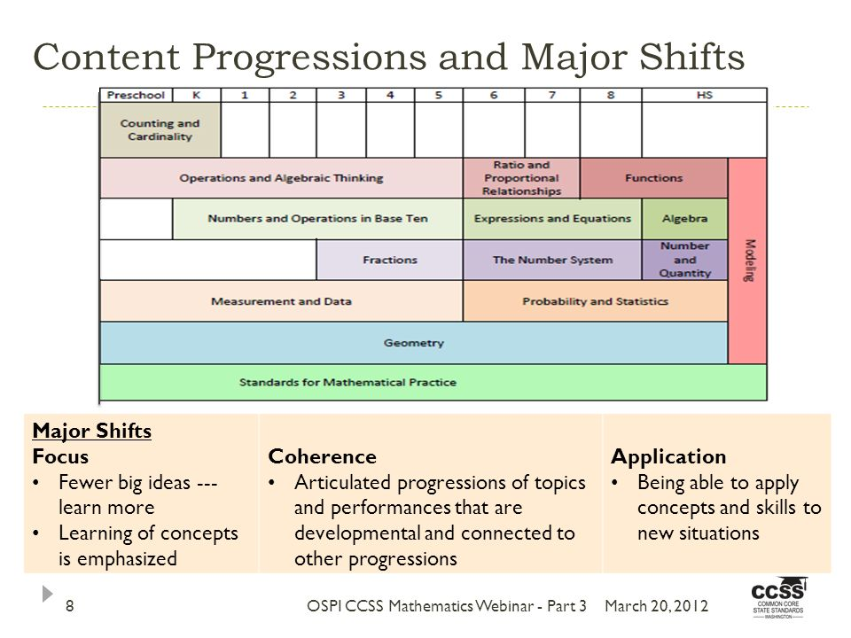 Content Progressions and Major Shifts March 20, 2012OSPI CCSS Mathematics Webinar - Part 38 Major Shifts Focus Fewer big ideas --- learn more Learning of concepts is emphasized Coherence Articulated progressions of topics and performances that are developmental and connected to other progressions Application Being able to apply concepts and skills to new situations
