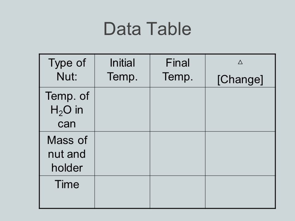 Data Table Type of Nut: Initial Temp. Final Temp.
