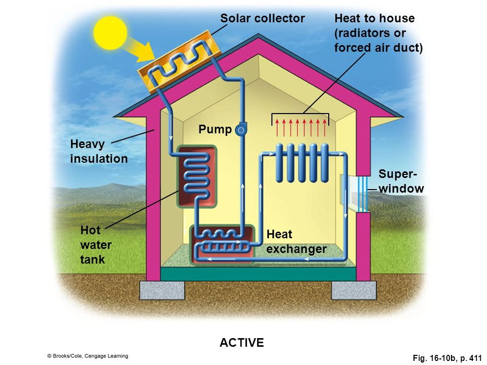 Solar collectorHeat to house (radiators or forced air duct) Pump Heavy insulation Super- window Hot water tank Heat exchanger ACTIVE