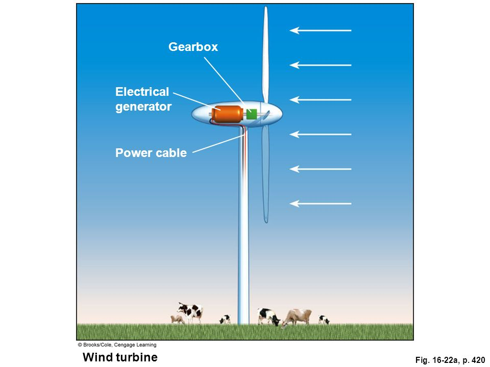 Gearbox Electrical generator Power cable Wind turbine