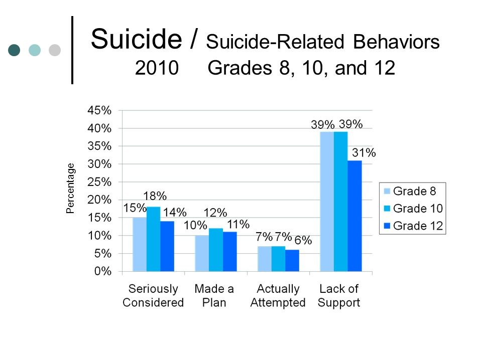Suicide / Suicide-Related Behaviors 2010 Grades 8, 10, and 12 Percentage