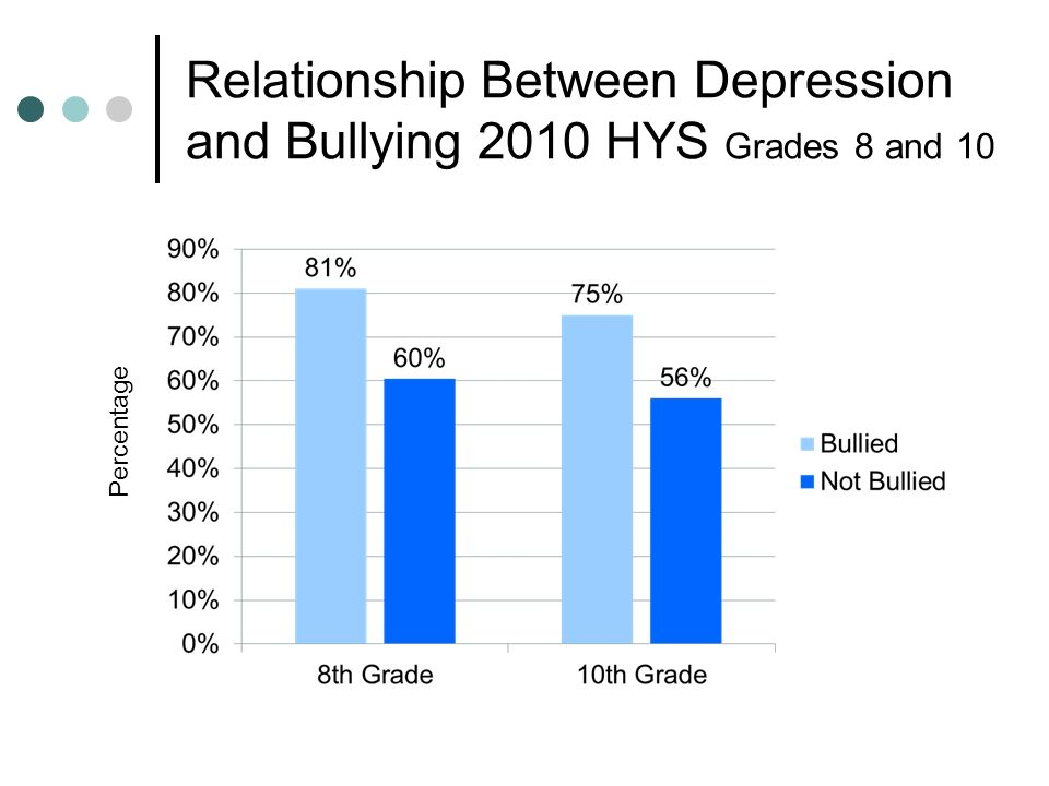 Relationship Between Depression and Bullying 2010 HYS Grades 8 and 10 Percentage