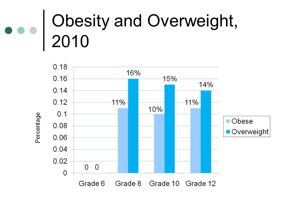 Obesity and Overweight, 2010 Percentage