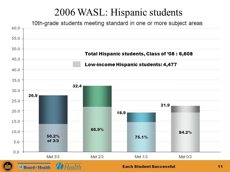Each Student Successful11 2006 WASL: Hispanic students 5.0 10.0 15.0 20.0 25.0 30.0 35.0 40.0 0.0 45.0 50.0 55.0 60.0 10th-grade students meeting standard in one or more subject areas Total Hispanic students, Class of 08 : 6,608 Met 0/3 21.9 Met 1/3 18.9 Met 2/3 32.4 Met 3/3 26.9 84.2% 75.1% 66.9% 50.2% of 3/3 Low-income Hispanic students: 4,477