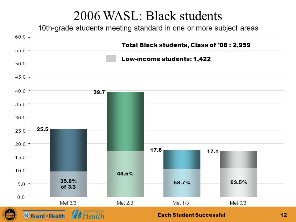 Each Student Successful12 2006 WASL: Black students 5.0 10.0 15.0 20.0 25.0 30.0 35.0 40.0 0.0 45.0 50.0 55.0 60.0 10th-grade students meeting standard in one or more subject areas Total Black students, Class of 08 : 2,959 Met 0/3 17.1 Met 1/3 17.6 Met 2/3 39.7 Met 3/3 25.5 63.5% 58.7% 44.5% 35.8% of 3/3 Low-income students: 1,422