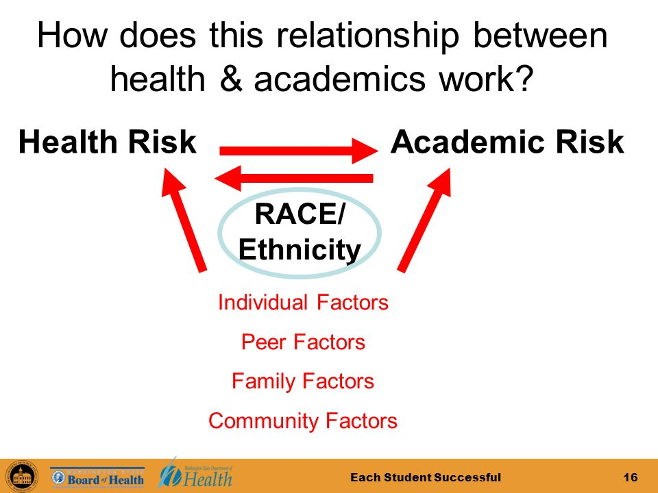 Each Student Successful16 How does this relationship between health & academics work.