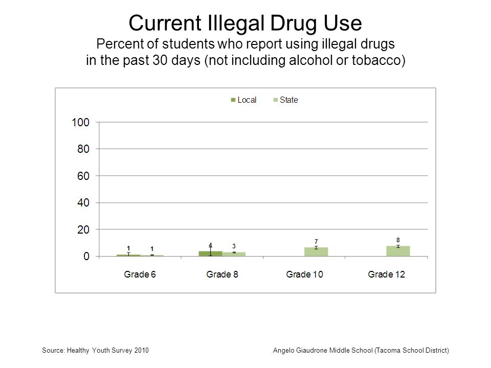 Current Illegal Drug Use Percent of students who report using illegal drugs in the past 30 days (not including alcohol or tobacco) Source: Healthy Youth Survey 2010Angelo Giaudrone Middle School (Tacoma School District)