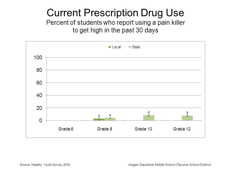 Current Prescription Drug Use Percent of students who report using a pain killer to get high in the past 30 days Source: Healthy Youth Survey 2010Angelo Giaudrone Middle School (Tacoma School District)