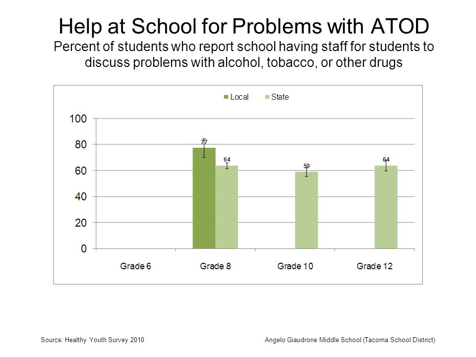 Help at School for Problems with ATOD Percent of students who report school having staff for students to discuss problems with alcohol, tobacco, or other drugs Source: Healthy Youth Survey 2010Angelo Giaudrone Middle School (Tacoma School District)