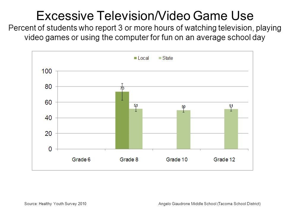 Excessive Television/Video Game Use Percent of students who report 3 or more hours of watching television, playing video games or using the computer for fun on an average school day Source: Healthy Youth Survey 2010Angelo Giaudrone Middle School (Tacoma School District)