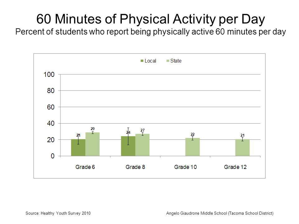 60 Minutes of Physical Activity per Day Percent of students who report being physically active 60 minutes per day Source: Healthy Youth Survey 2010Angelo Giaudrone Middle School (Tacoma School District)