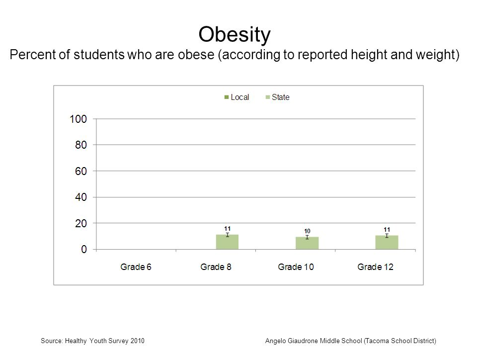 Obesity Percent of students who are obese (according to reported height and weight) Source: Healthy Youth Survey 2010Angelo Giaudrone Middle School (Tacoma School District)