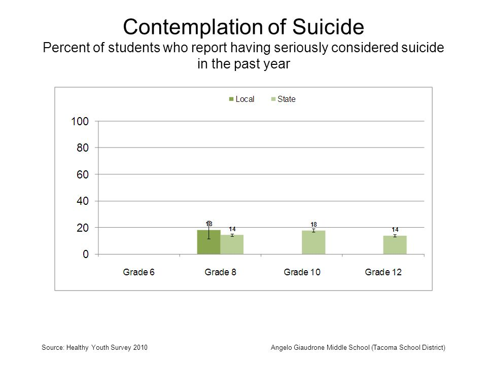 Contemplation of Suicide Percent of students who report having seriously considered suicide in the past year Source: Healthy Youth Survey 2010Angelo Giaudrone Middle School (Tacoma School District)