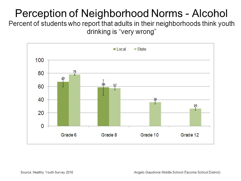 Perception of Neighborhood Norms - Alcohol Percent of students who report that adults in their neighborhoods think youth drinking is very wrong Source: Healthy Youth Survey 2010Angelo Giaudrone Middle School (Tacoma School District)