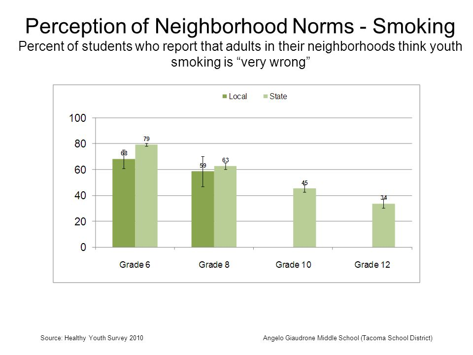 Perception of Neighborhood Norms - Smoking Percent of students who report that adults in their neighborhoods think youth smoking is very wrong Source: Healthy Youth Survey 2010Angelo Giaudrone Middle School (Tacoma School District)