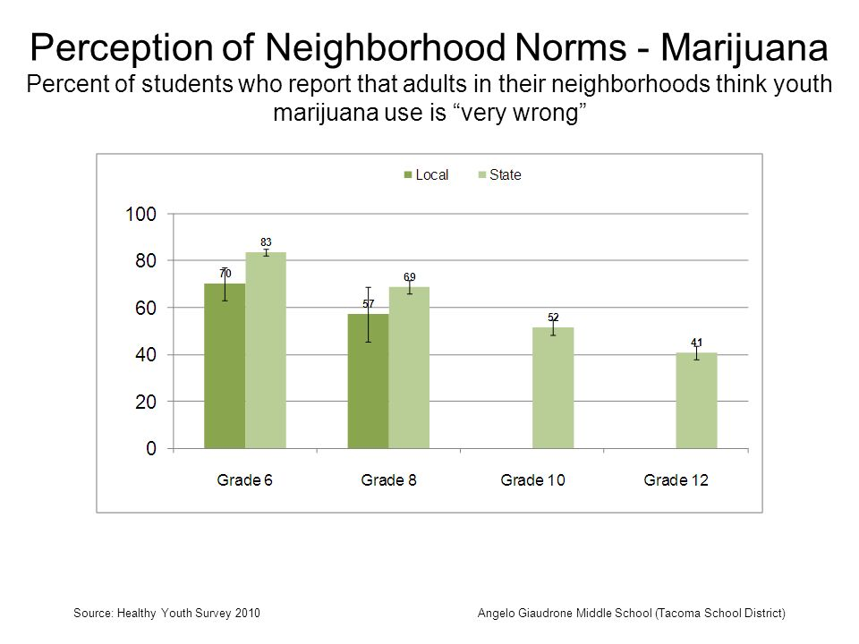 Perception of Neighborhood Norms - Marijuana Percent of students who report that adults in their neighborhoods think youth marijuana use is very wrong Source: Healthy Youth Survey 2010Angelo Giaudrone Middle School (Tacoma School District)