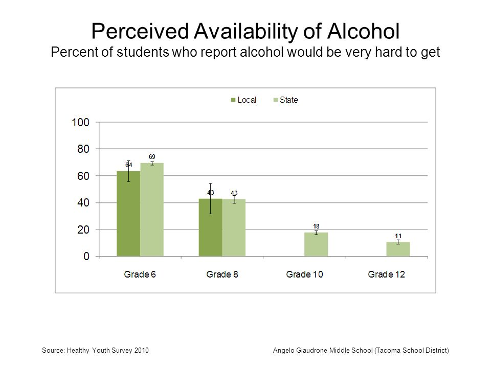 Perceived Availability of Alcohol Percent of students who report alcohol would be very hard to get Source: Healthy Youth Survey 2010Angelo Giaudrone Middle School (Tacoma School District)