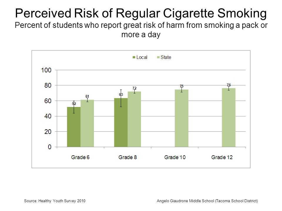 Perceived Risk of Regular Cigarette Smoking Percent of students who report great risk of harm from smoking a pack or more a day Source: Healthy Youth Survey 2010Angelo Giaudrone Middle School (Tacoma School District)