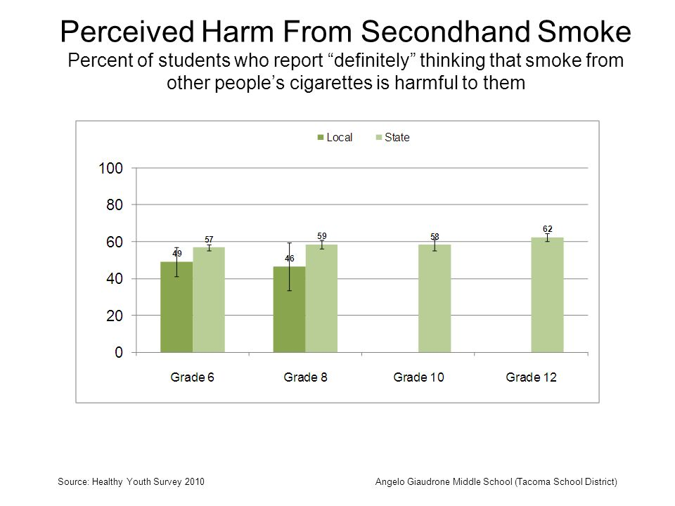 Perceived Harm From Secondhand Smoke Percent of students who report definitely thinking that smoke from other peoples cigarettes is harmful to them Source: Healthy Youth Survey 2010Angelo Giaudrone Middle School (Tacoma School District)