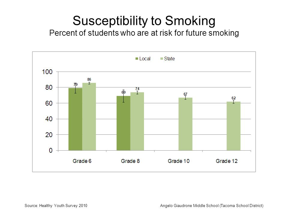 Susceptibility to Smoking Percent of students who are at risk for future smoking Source: Healthy Youth Survey 2010Angelo Giaudrone Middle School (Tacoma School District)