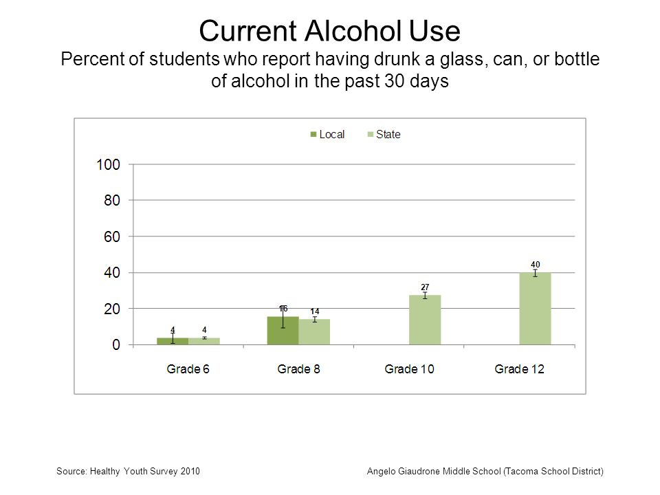 Current Alcohol Use Percent of students who report having drunk a glass, can, or bottle of alcohol in the past 30 days Source: Healthy Youth Survey 2010Angelo Giaudrone Middle School (Tacoma School District)