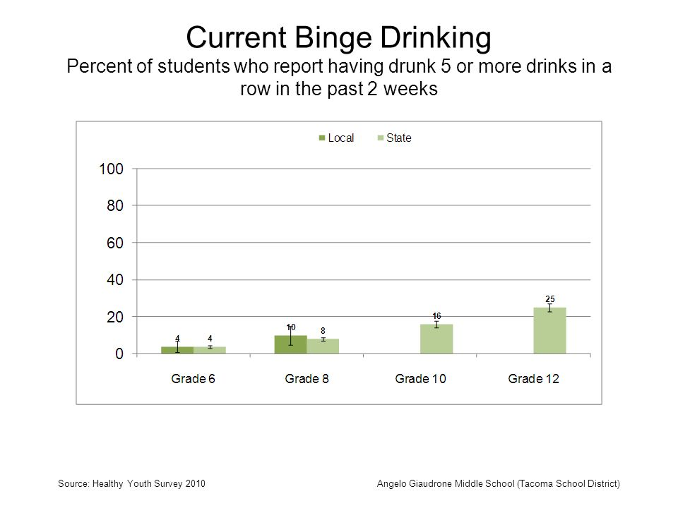 Current Binge Drinking Percent of students who report having drunk 5 or more drinks in a row in the past 2 weeks Source: Healthy Youth Survey 2010Angelo Giaudrone Middle School (Tacoma School District)
