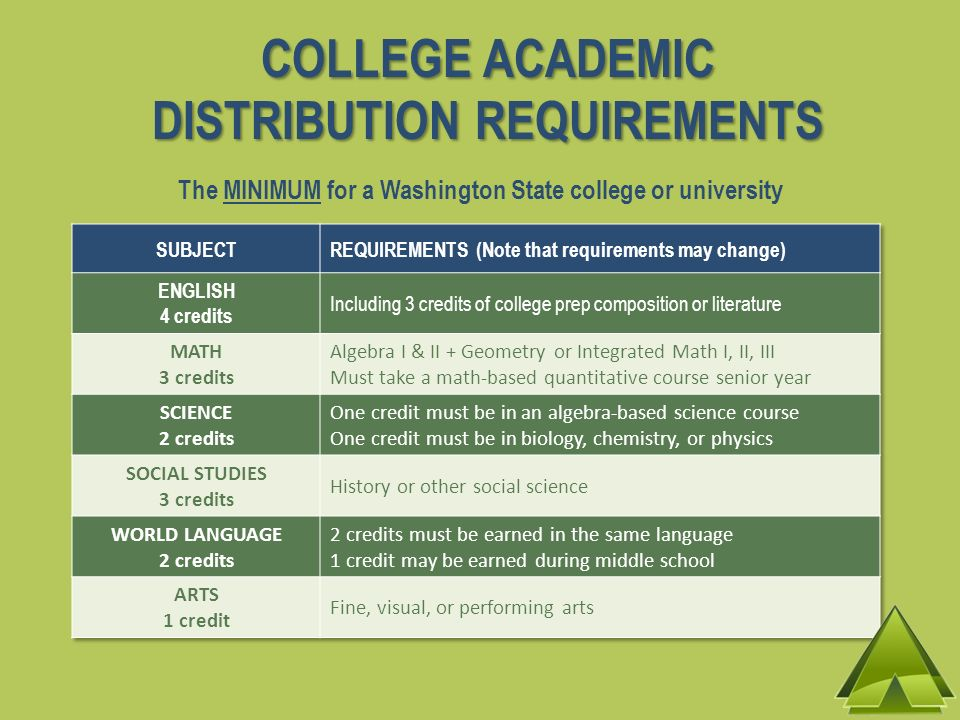 COLLEGE ACADEMIC DISTRIBUTION REQUIREMENTS The MINIMUM for a Washington State college or university