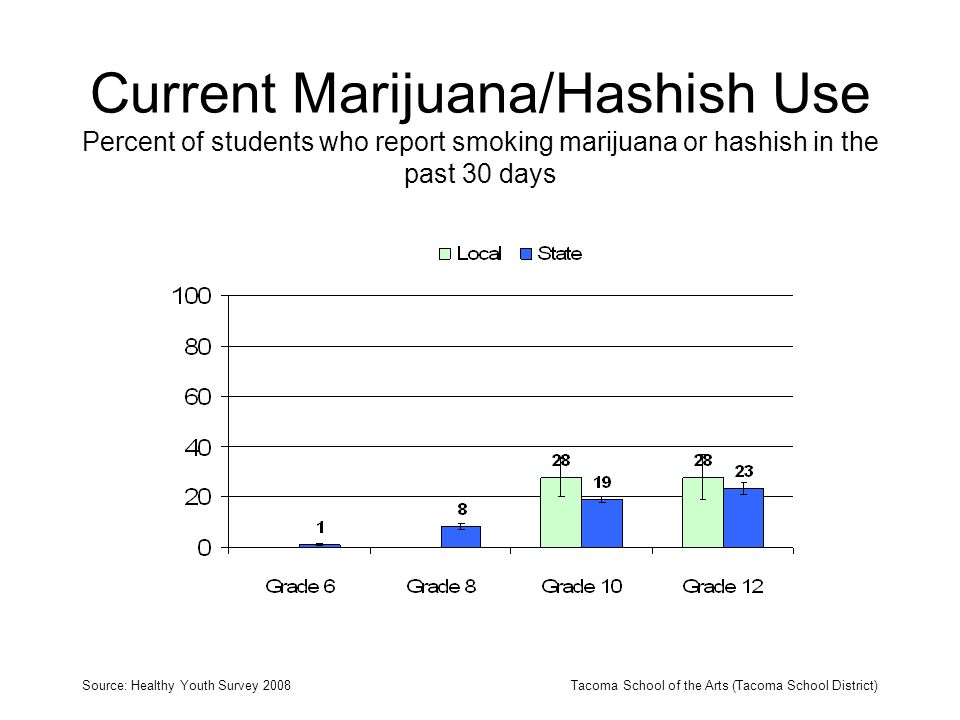Current Marijuana/Hashish Use Percent of students who report smoking marijuana or hashish in the past 30 days Source: Healthy Youth Survey 2008Tacoma School of the Arts (Tacoma School District)