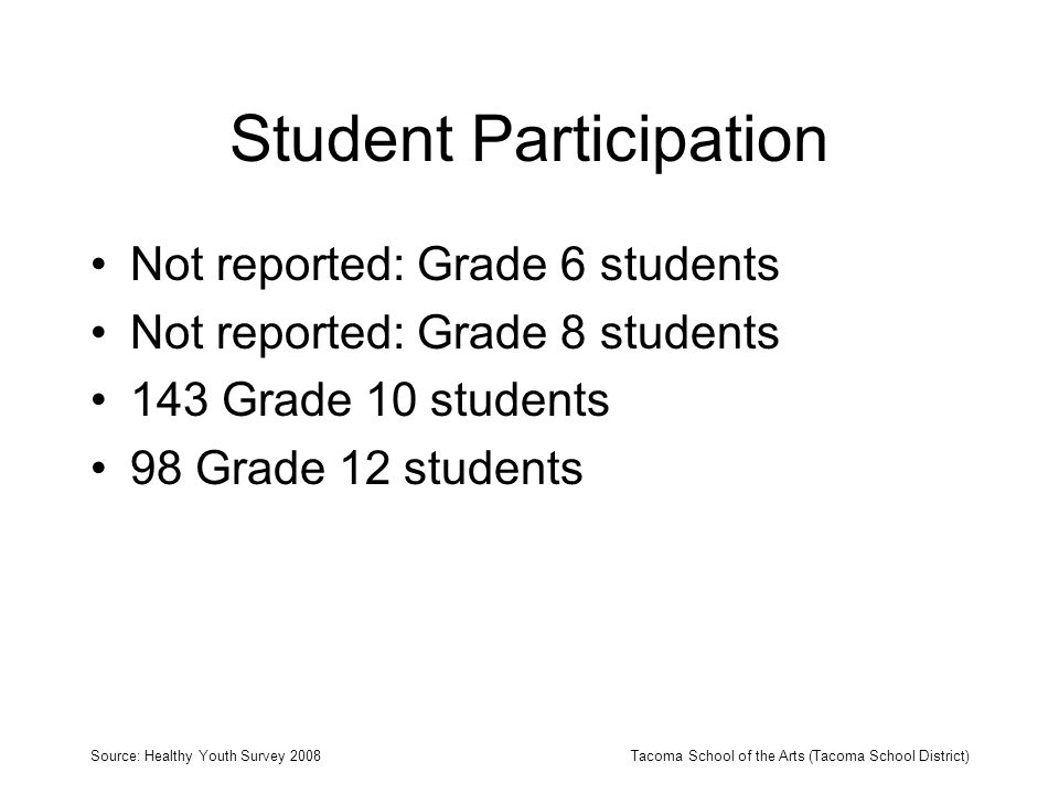 Student Participation Not reported: Grade 6 students Not reported: Grade 8 students 143 Grade 10 students 98 Grade 12 students Source: Healthy Youth Survey 2008Tacoma School of the Arts (Tacoma School District)