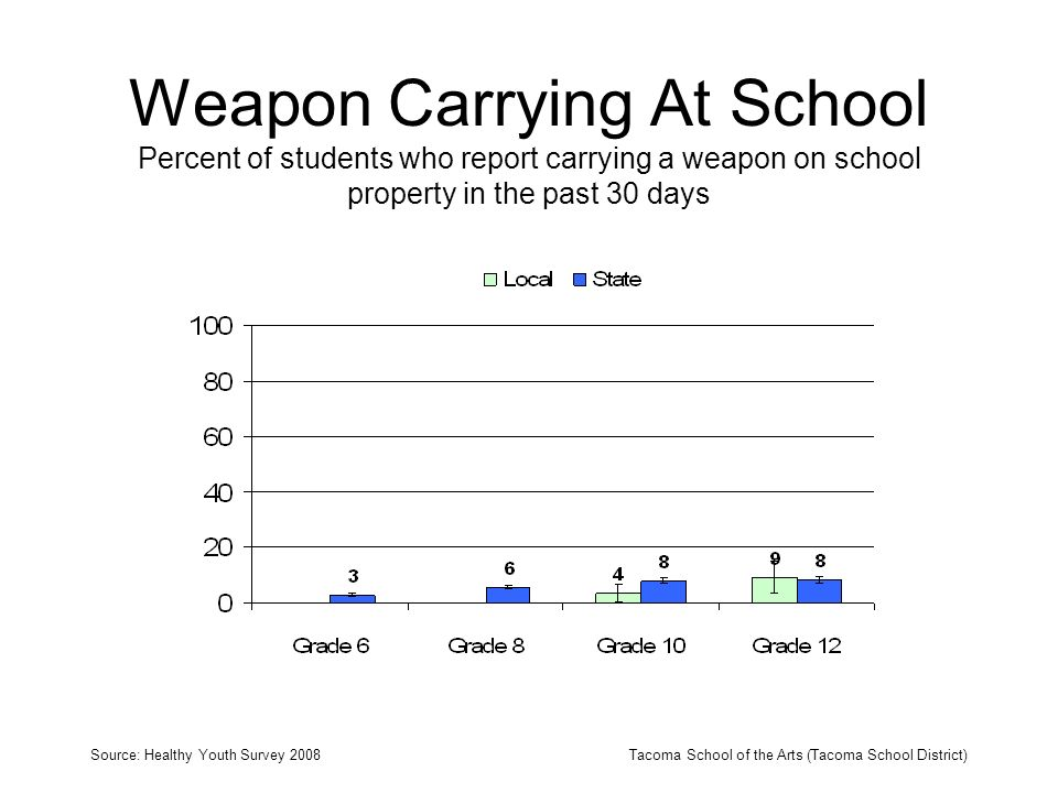 Weapon Carrying At School Percent of students who report carrying a weapon on school property in the past 30 days Source: Healthy Youth Survey 2008Tacoma School of the Arts (Tacoma School District)