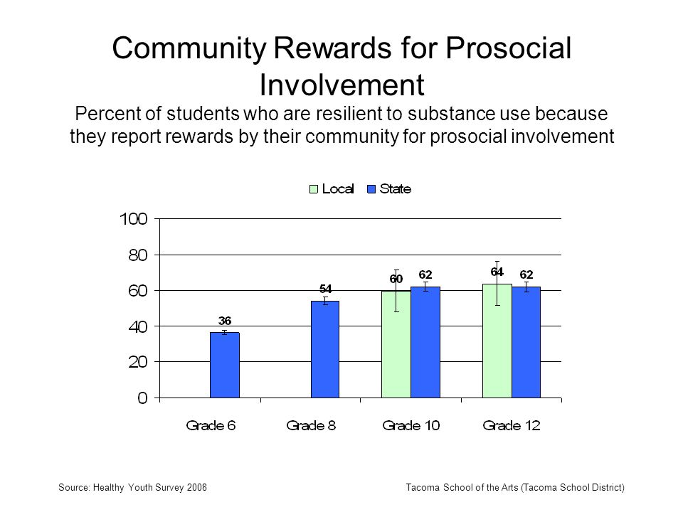 Community Rewards for Prosocial Involvement Percent of students who are resilient to substance use because they report rewards by their community for prosocial involvement Source: Healthy Youth Survey 2008Tacoma School of the Arts (Tacoma School District)